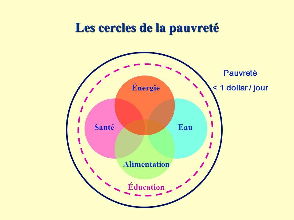 Les cercles de la pauvreté