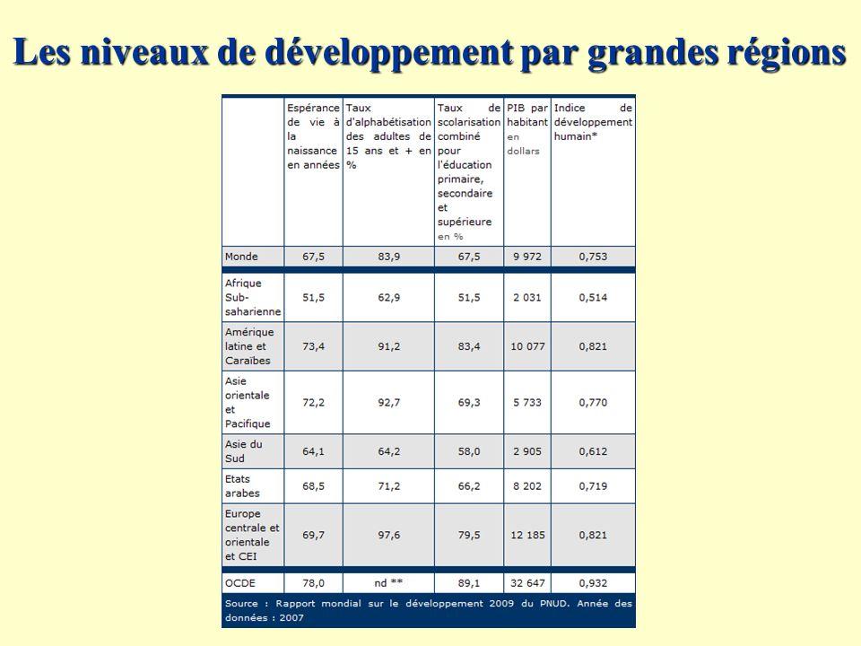 Les niveaux de développement par grandes régions