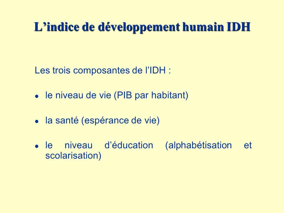 L'indice de développement humain IDH