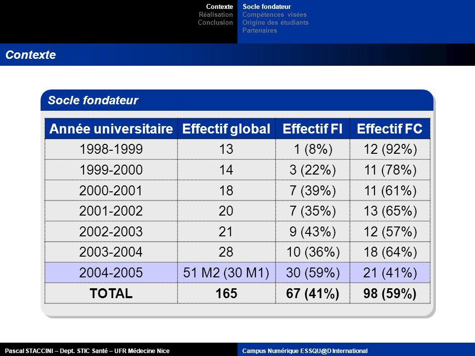 Année universitaire Effectif global Effectif FI Effectif FC 1998-1999