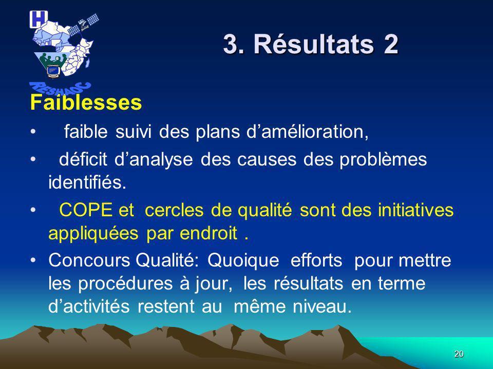 3. Résultats 2 RESHAOC Faiblesses