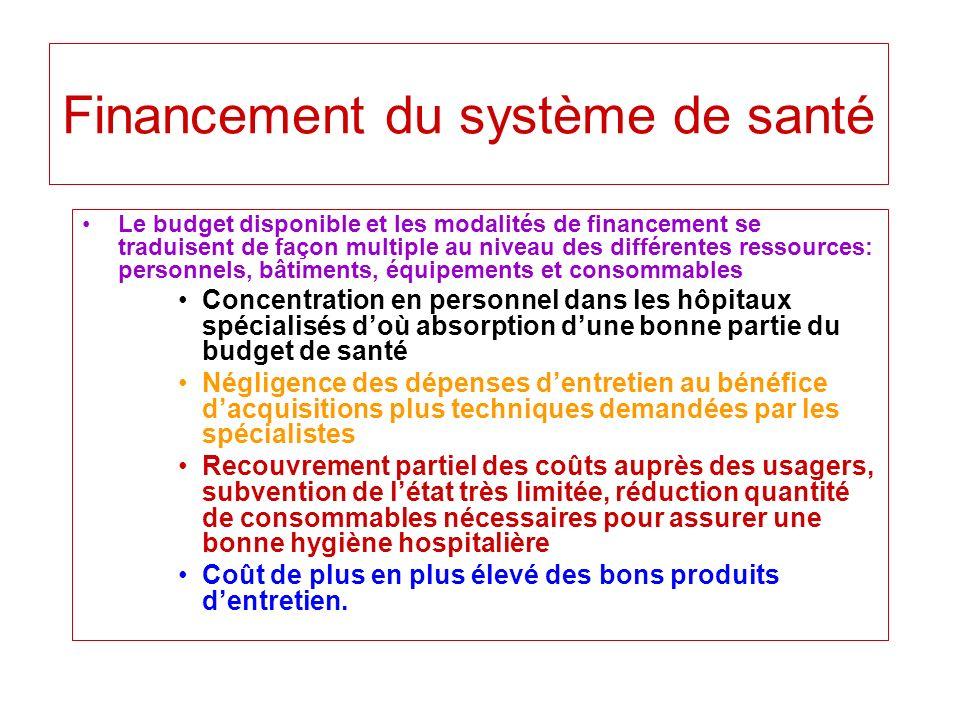 Financement du système de santé