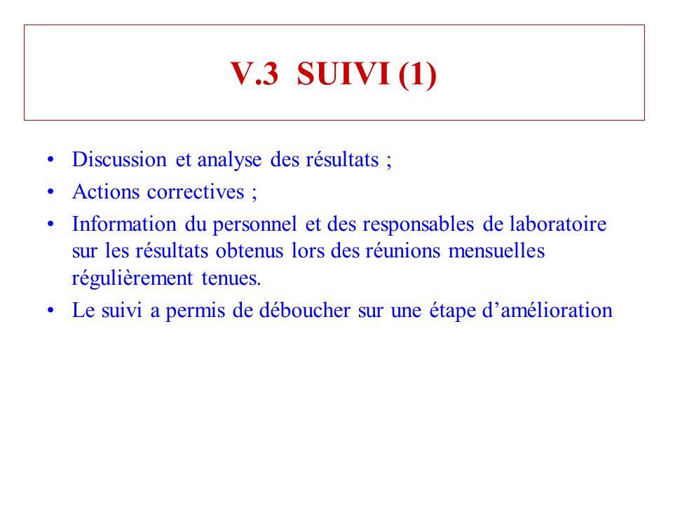 V.3 SUIVI (1) Discussion et analyse des résultats ;