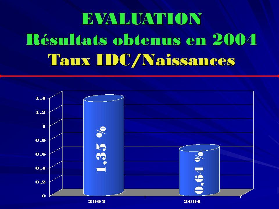 EVALUATION Résultats obtenus en 2004 Taux IDC/Naissances