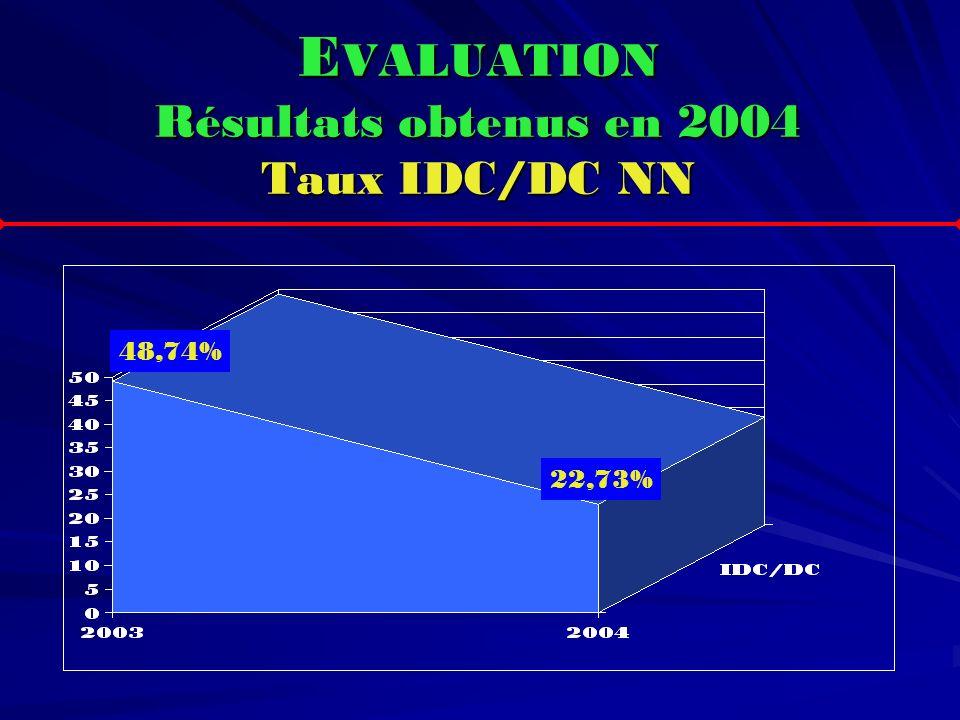 EVALUATION Résultats obtenus en 2004 Taux IDC/DC NN