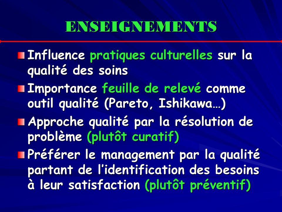 ENSEIGNEMENTS Influence pratiques culturelles sur la qualité des soins