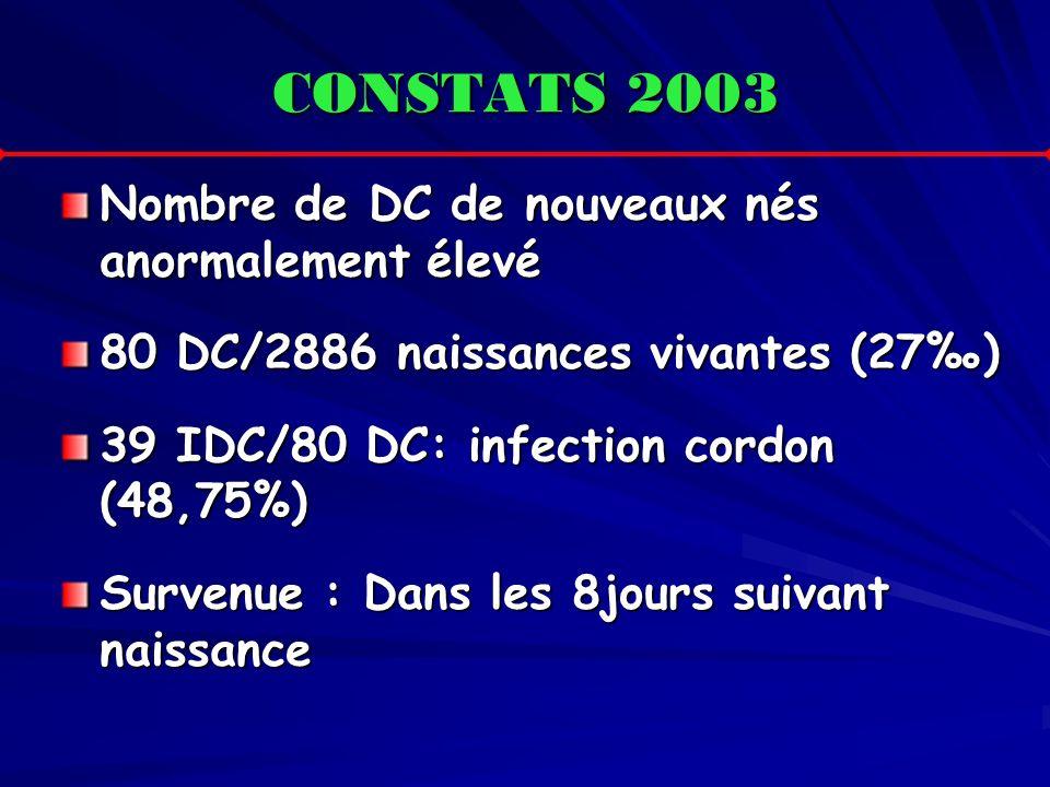 CONSTATS 2003 Nombre de DC de nouveaux nés anormalement élevé