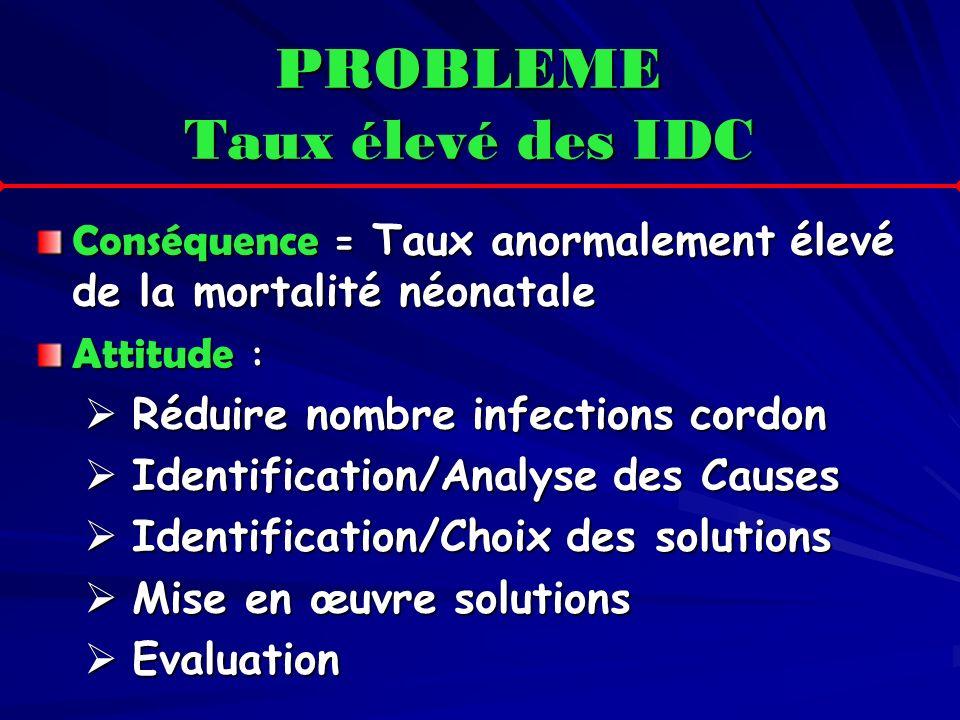 PROBLEME Taux élevé des IDC