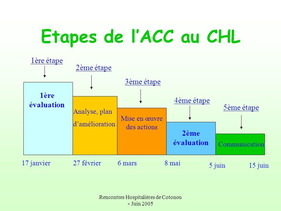 Etapes de l'ACC au CHL 1ère étape 2ème étape 3ème étape