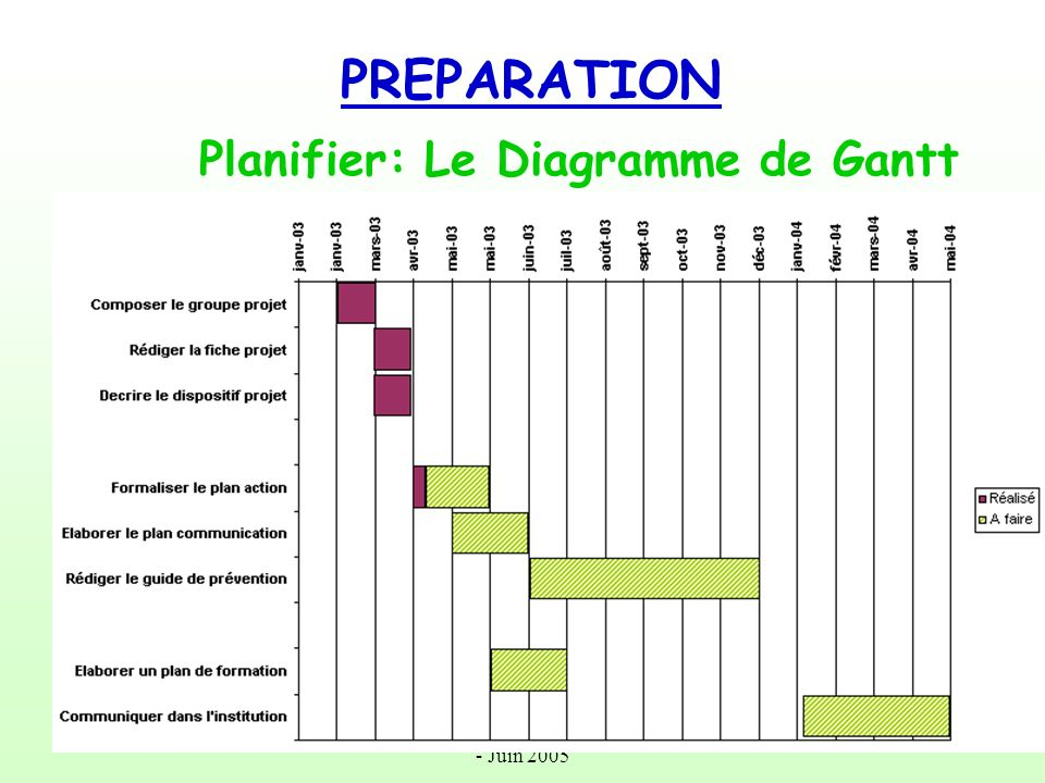 PREPARATION Planifier: Le Diagramme de Gantt