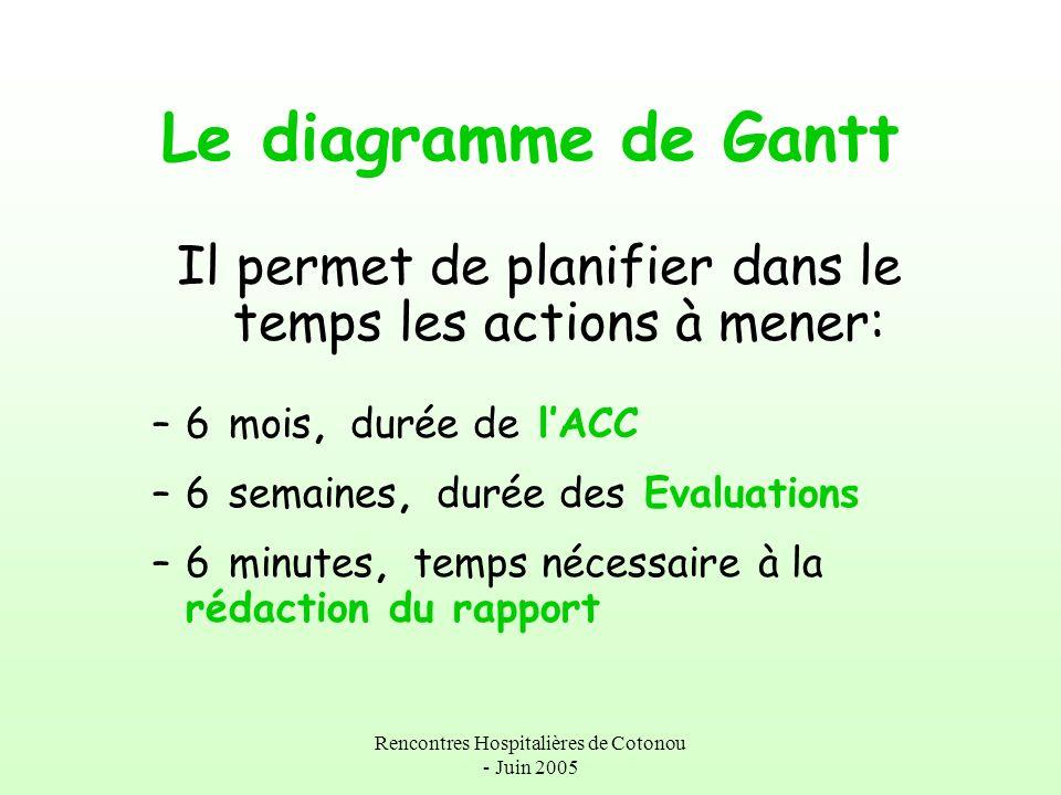 Le diagramme de Gantt Il permet de planifier dans le temps les actions à mener: 6 mois, durée de l'ACC.