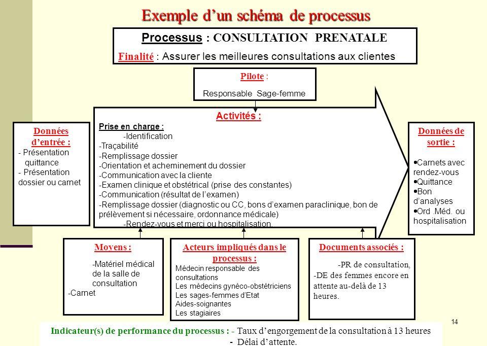 Exemple d'un schéma de processus