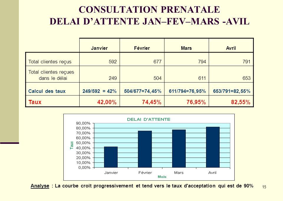 CONSULTATION PRENATALE DELAI D'ATTENTE JAN–FEV–MARS -AVIL
