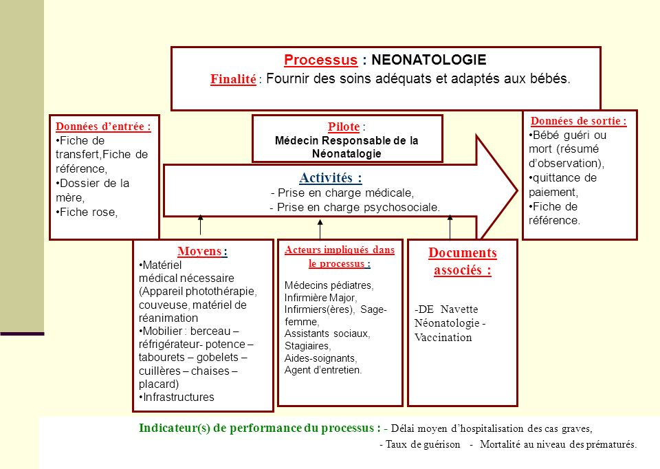 Processus : NEONATOLOGIE