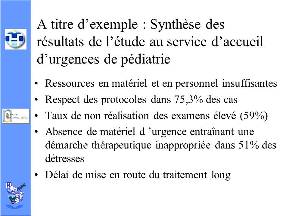 A titre d'exemple : Synthèse des résultats de l'étude au service d'accueil d'urgences de pédiatrie