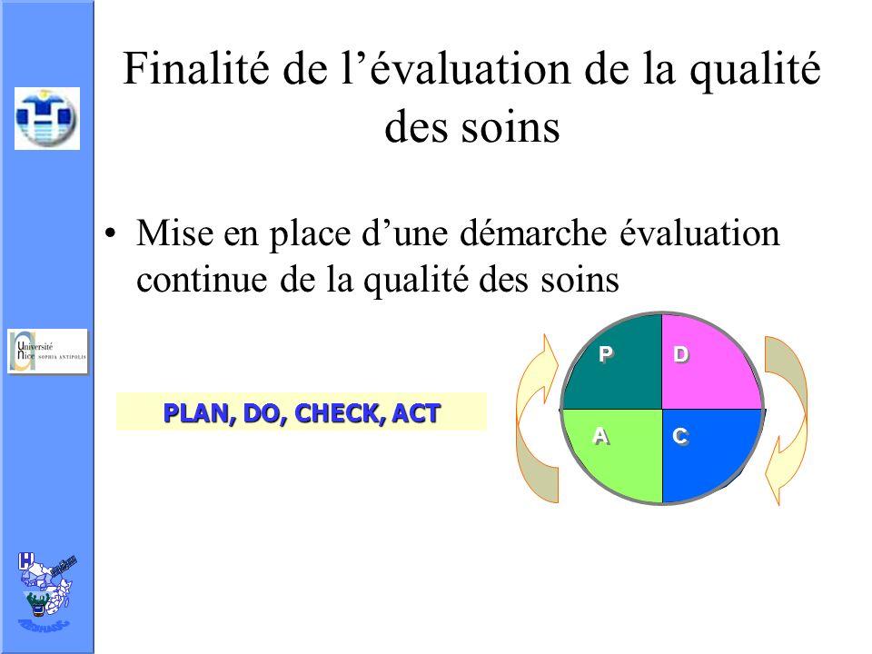 Finalité de l'évaluation de la qualité des soins