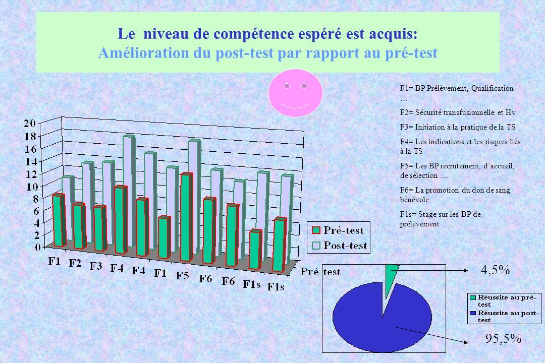 Le niveau de compétence espéré est acquis: Amélioration du post-test par rapport au pré-test