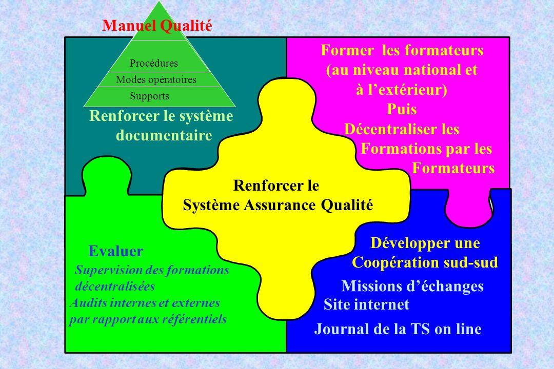 Système Assurance Qualité
