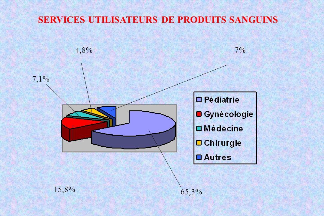 SERVICES UTILISATEURS DE PRODUITS SANGUINS