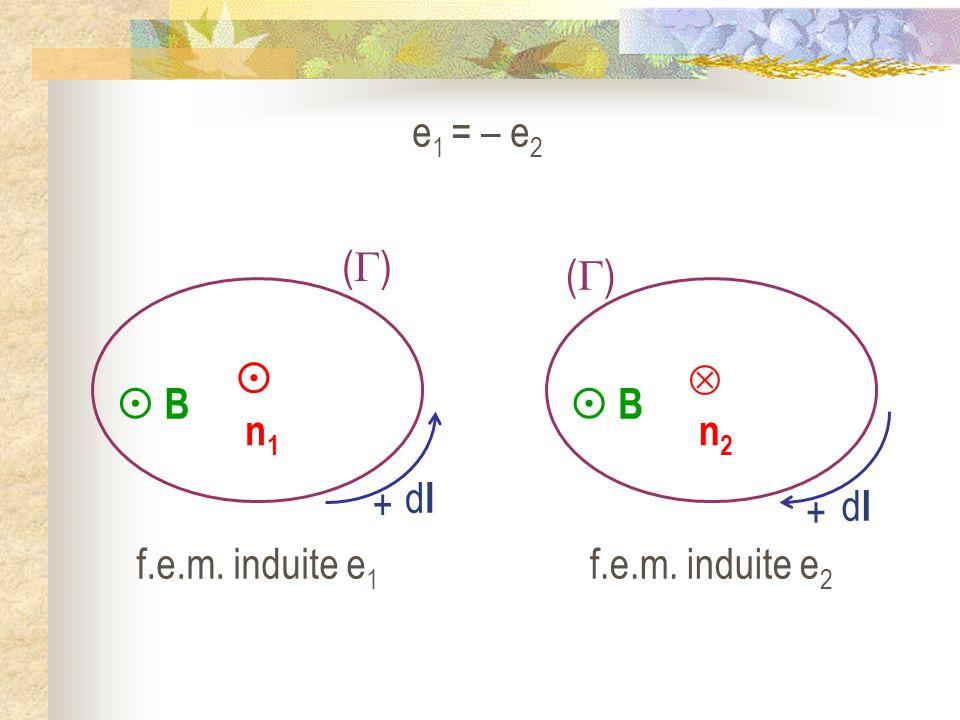 e1 = – e2  B  n1 + () dl  B  n2 + () dl f.e.m. induite e1 f.e.m. induite e2