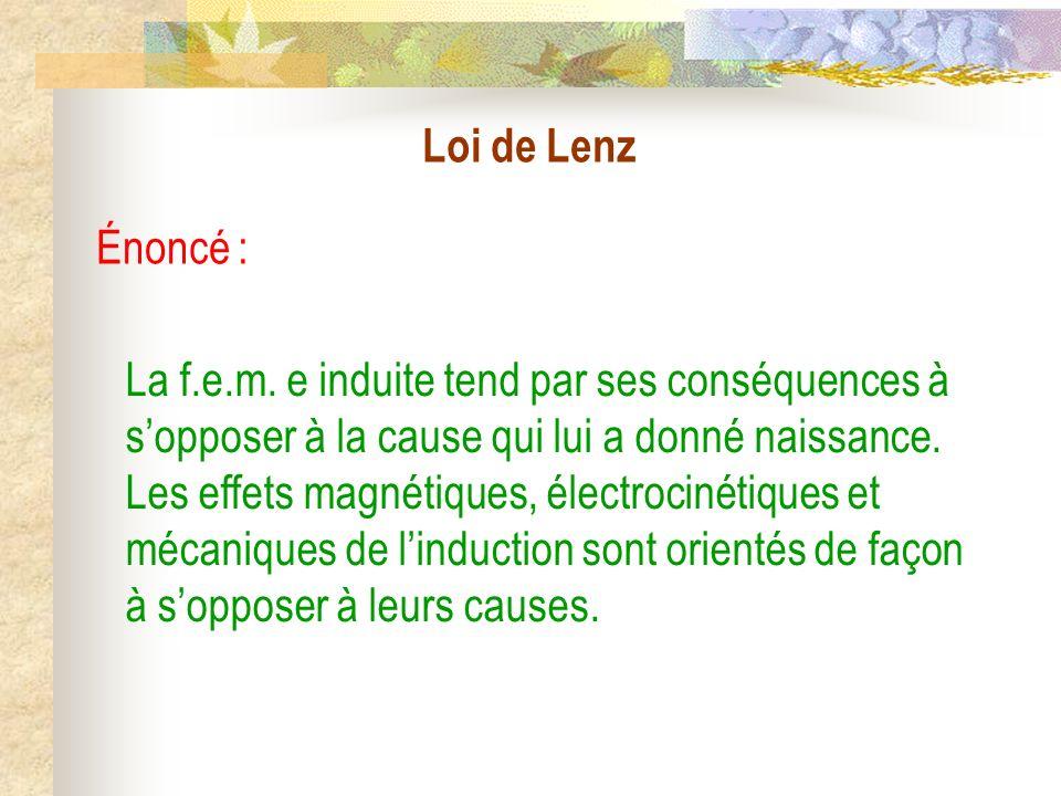 Loi de Lenz Énoncé :