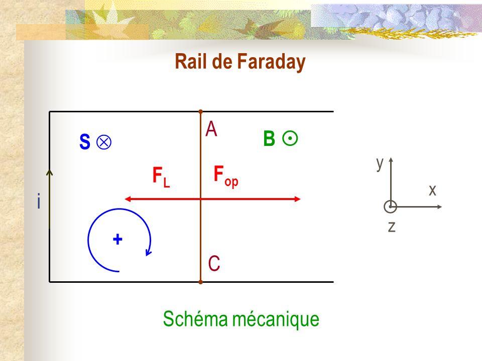 Rail de Faraday A C S  + B  y  x z FL Fop i Schéma mécanique