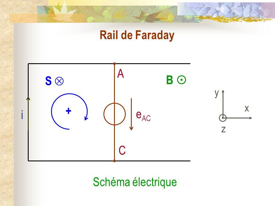 Rail de Faraday A C S  + B  y  x z i eAC Schéma électrique