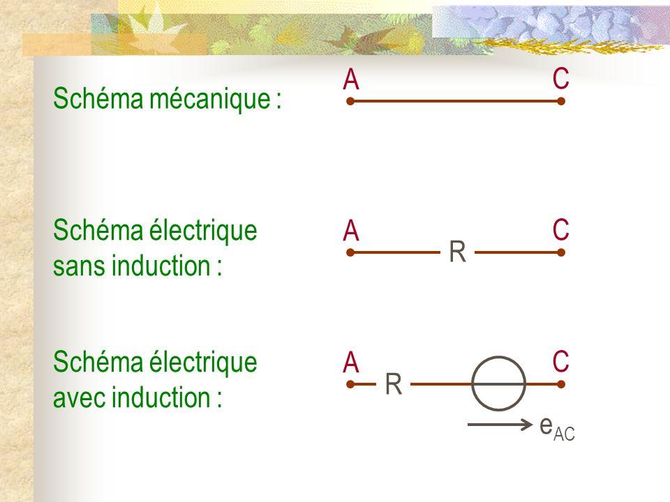 A C. Schéma mécanique : Schéma électrique sans induction : A. C. R. Schéma électrique avec induction :