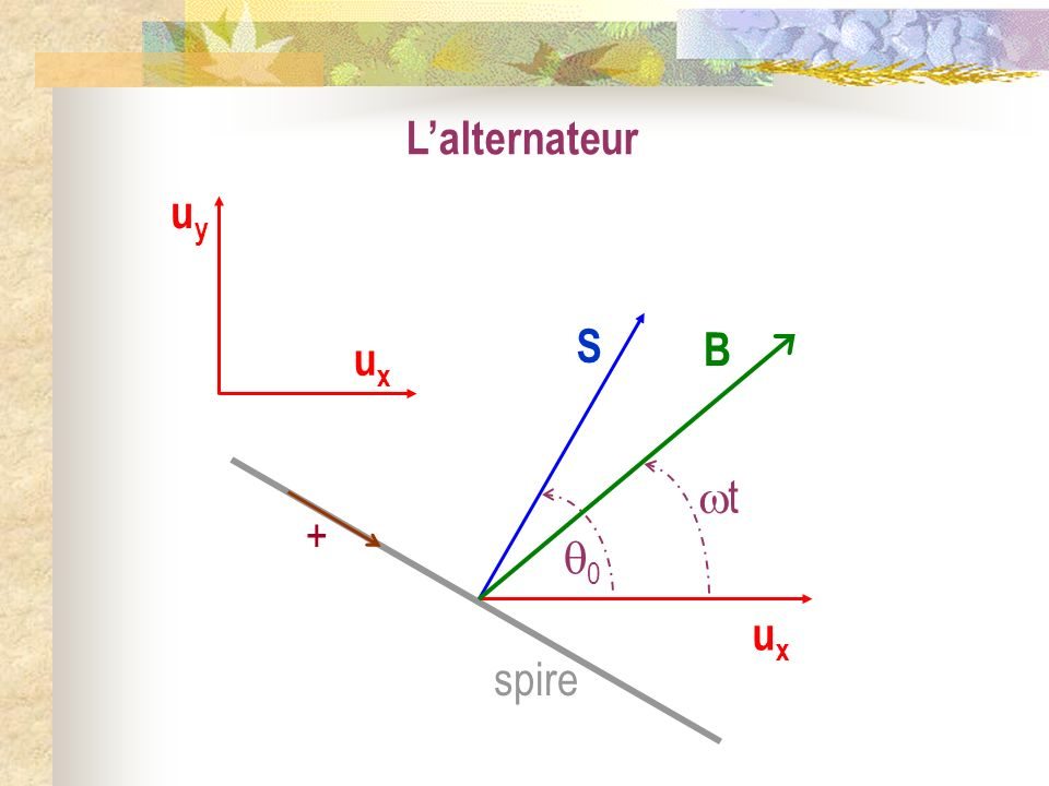 L'alternateur ux uy S B t + 0 spire