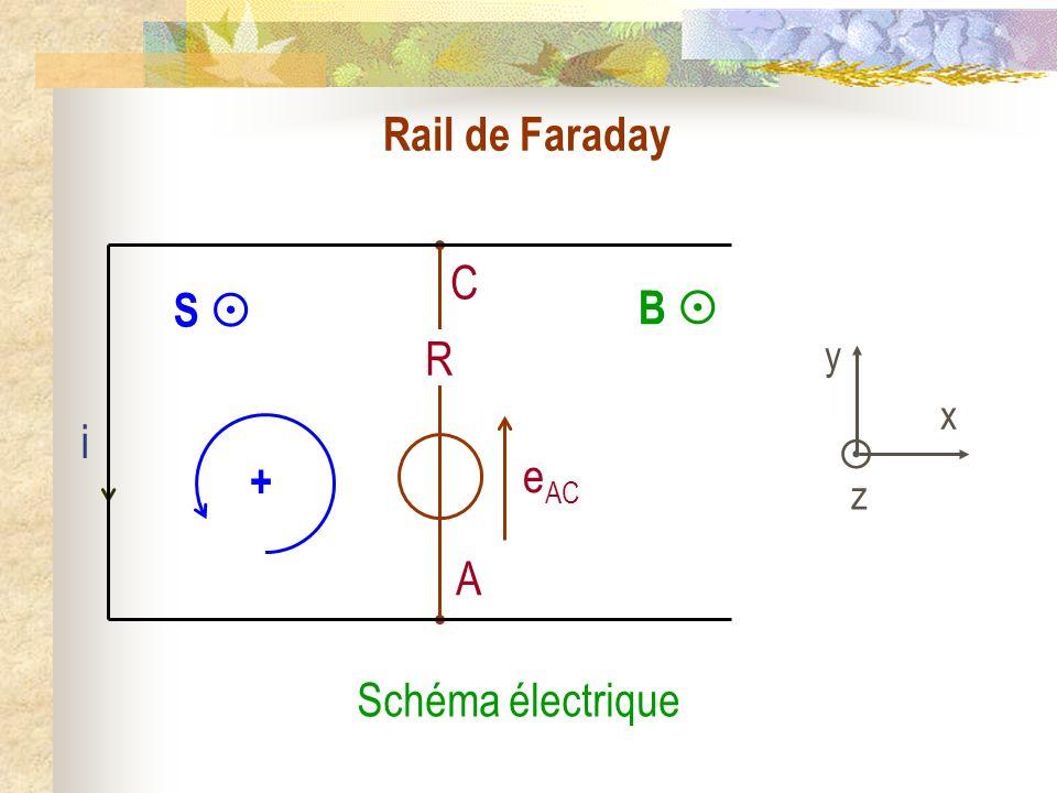 Rail de Faraday B  i y  x z S  + C A eAC R Schéma électrique