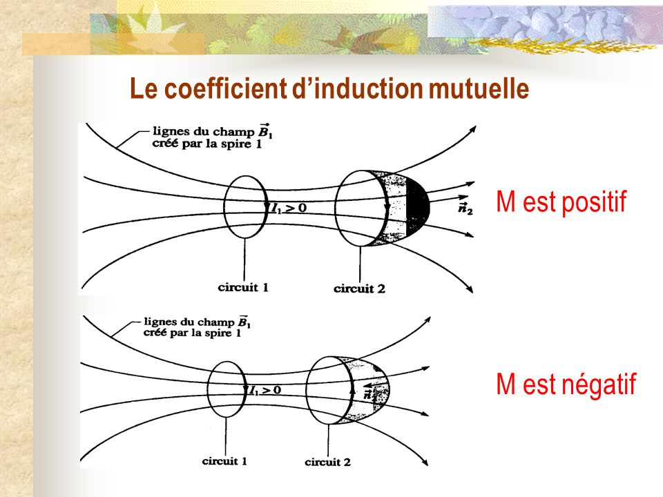 Le coefficient d'induction mutuelle