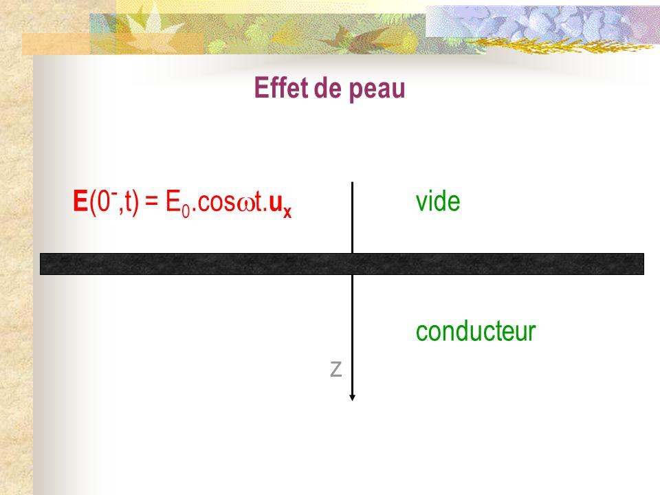 Effet de peau E(0-,t) = E0.cost.ux vide conducteur z