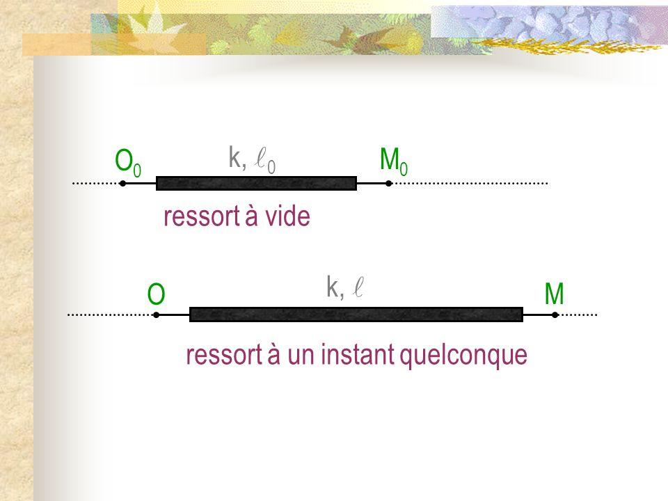 M O M0 O0 ressort à vide k, 0 ressort à un instant quelconque k, 