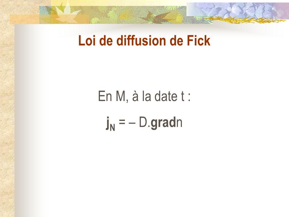 Loi de diffusion de Fick