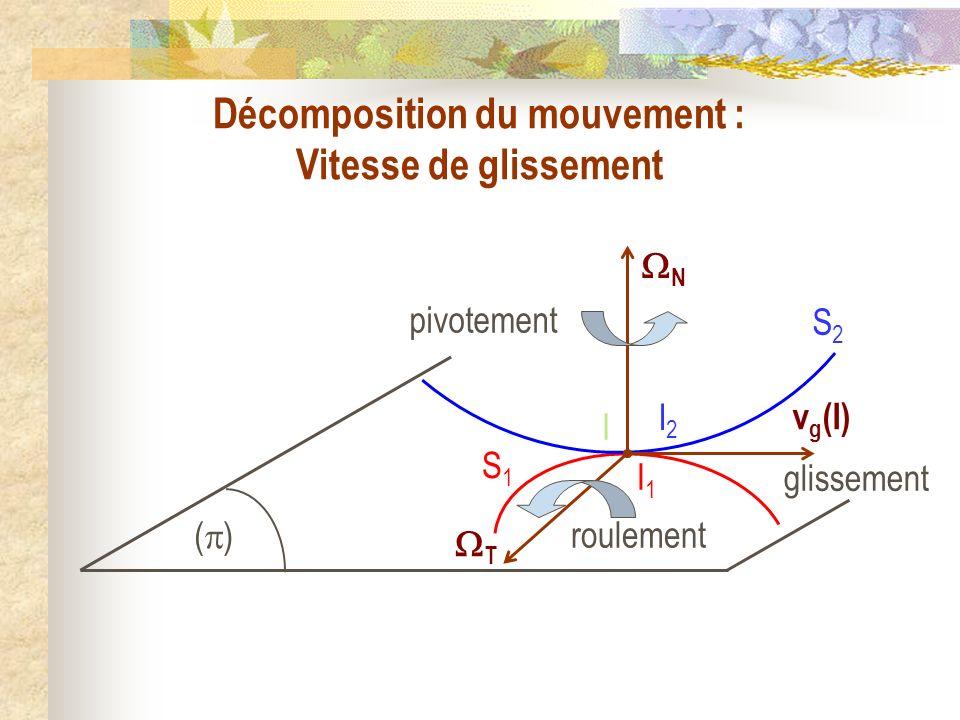 Décomposition du mouvement : Vitesse de glissement