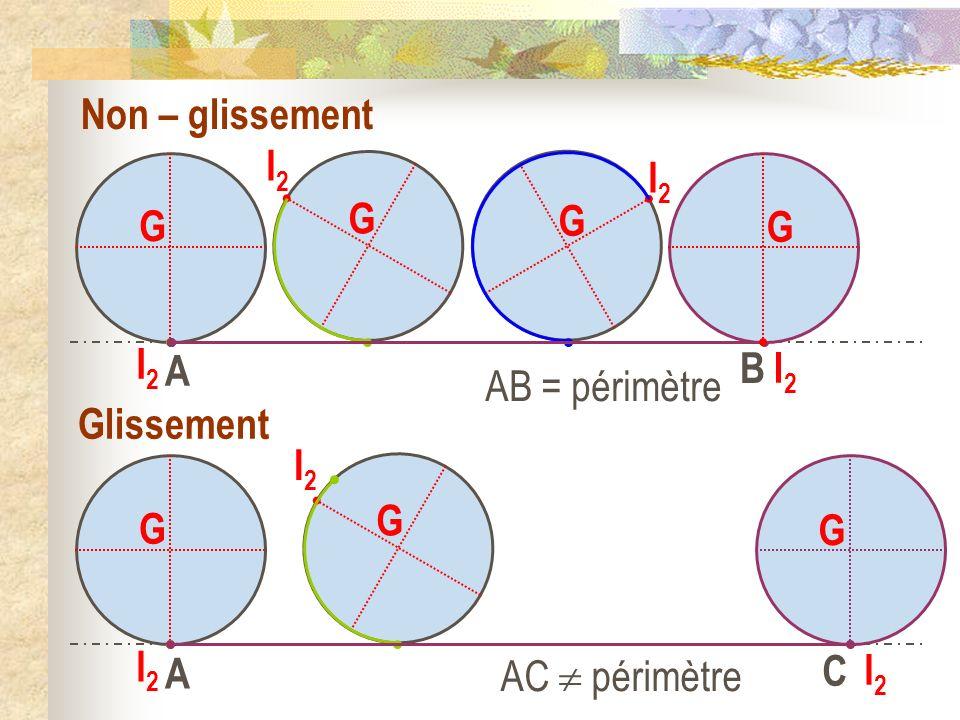 Non – glissement G. I2. G. I2. G. I2. G. I2. A. B. AB = périmètre. Glissement. G. I2. G.