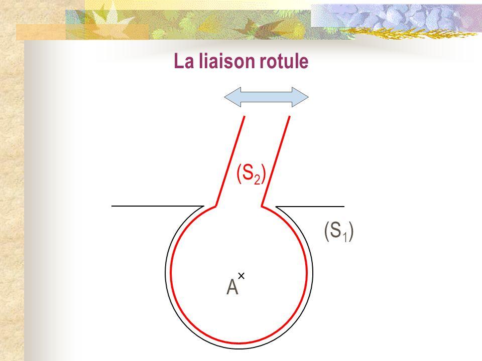La liaison rotule A (S1) (S2)