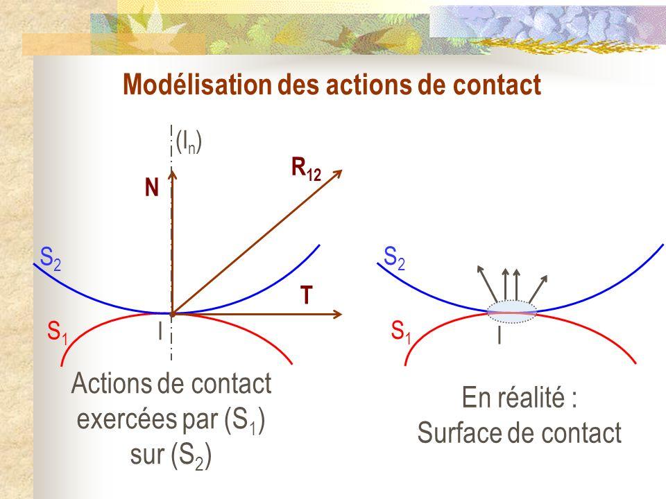 Modélisation des actions de contact