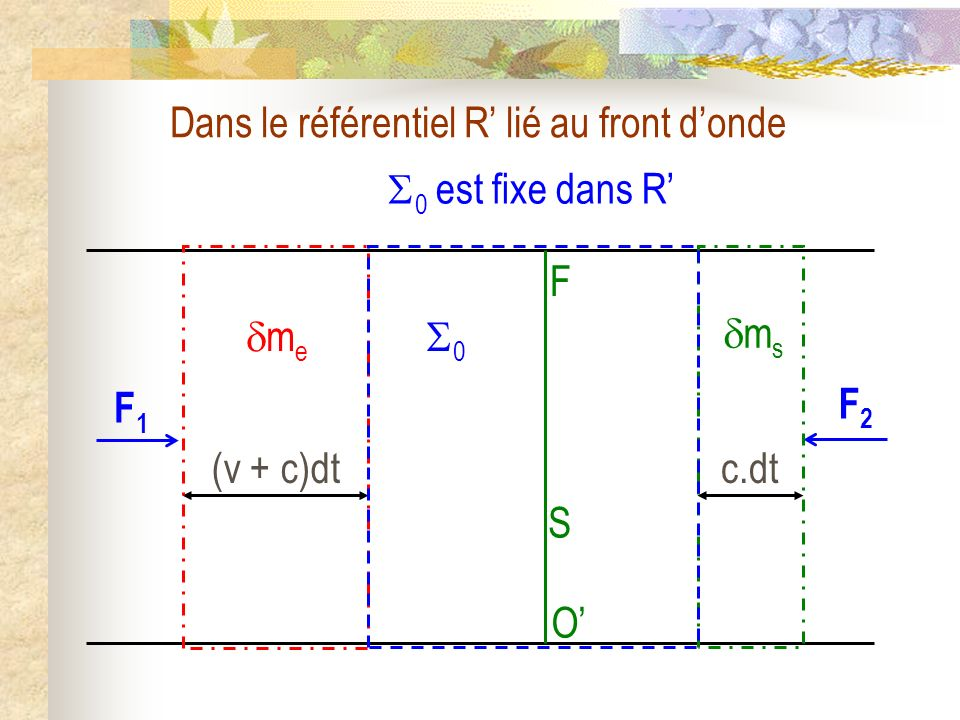 Dans le référentiel R' lié au front d'onde