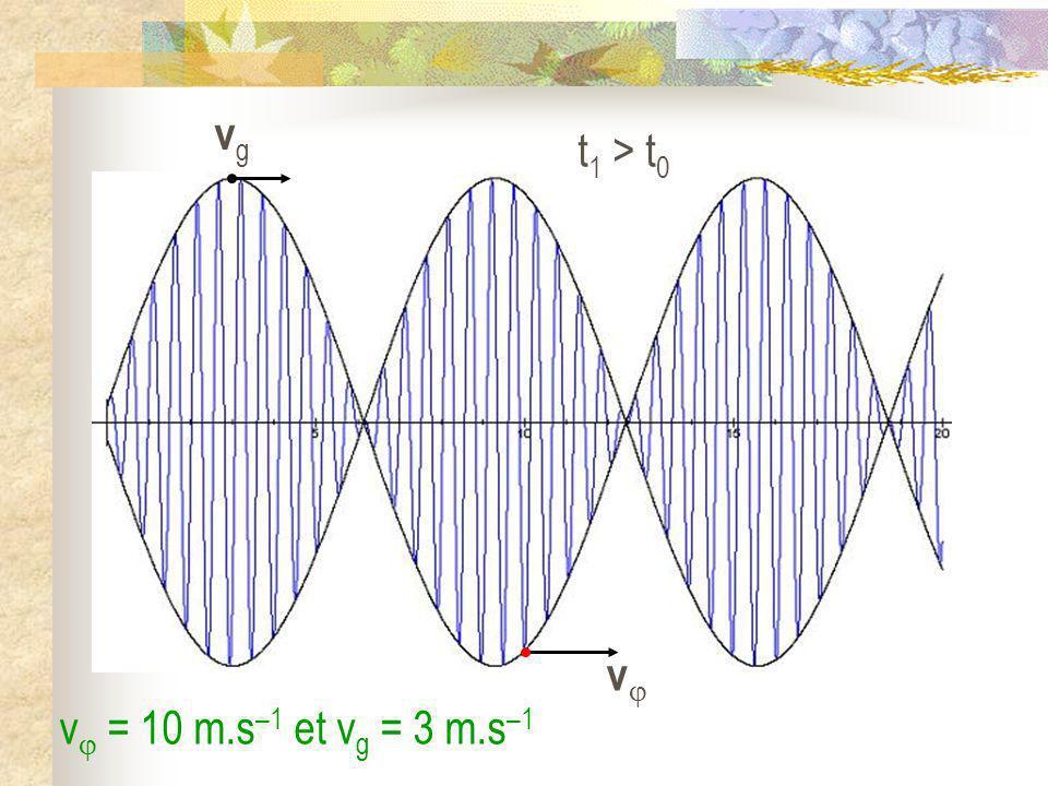 vg t1 > t0 v v = 10 m.s–1 et vg = 3 m.s–1