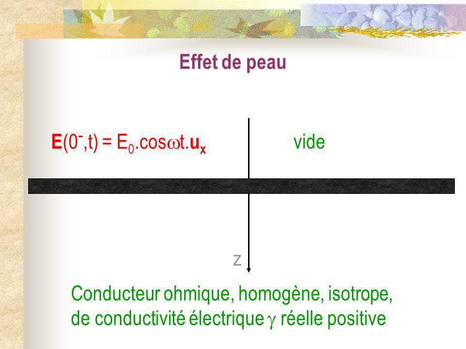Effet de peauz. vide. Conducteur ohmique, homogène, isotrope, de conductivité électrique  réelle positive.