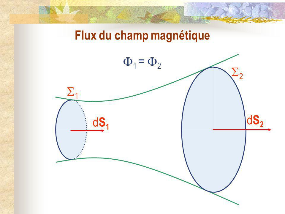 Flux du champ magnétique