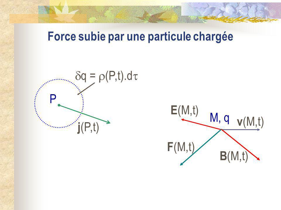 Force subie par une particule chargée