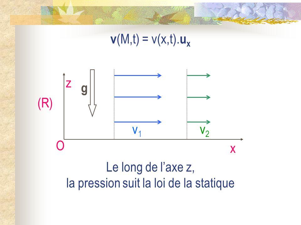 Le long de l'axe z, la pression suit la loi de la statique