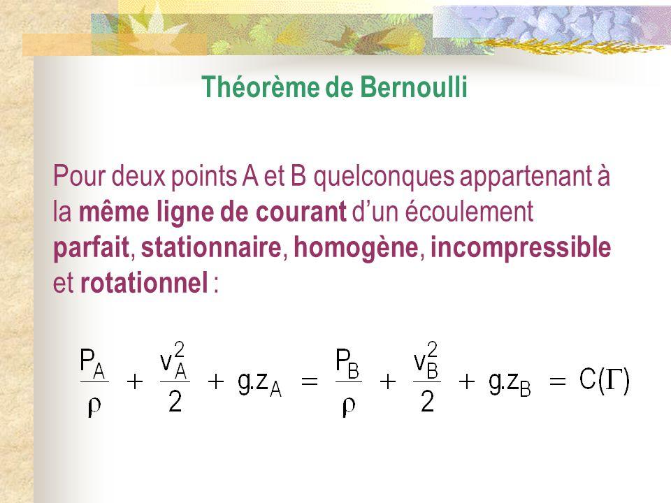 Théorème de Bernoulli