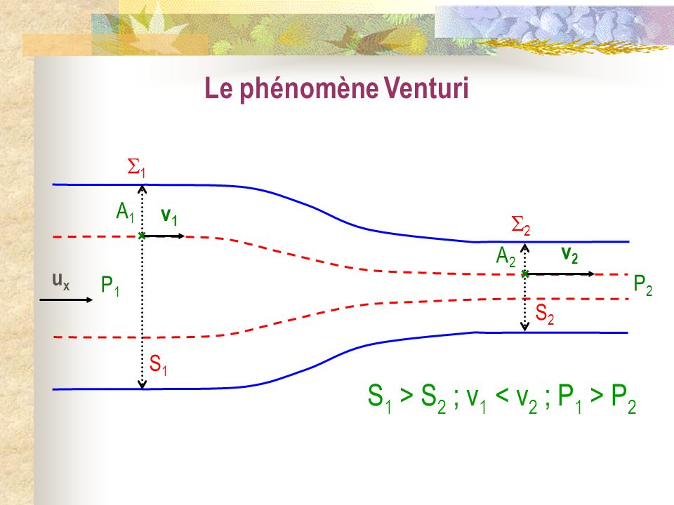 S1 > S2 ; v1 < v2 ; P1 > P2