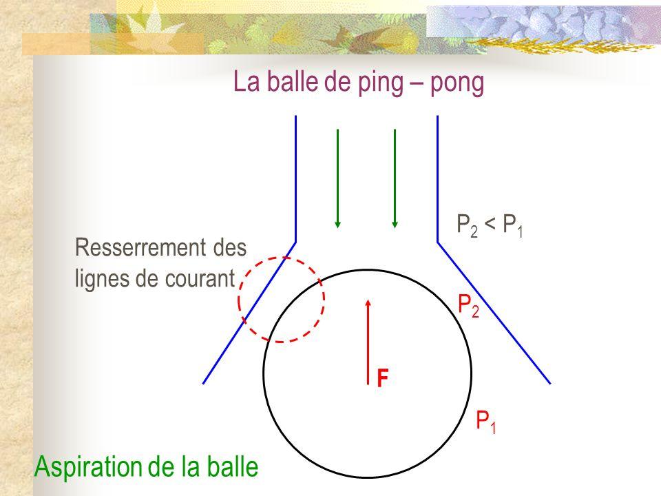 La balle de ping – pong Aspiration de la balle P2 < P1