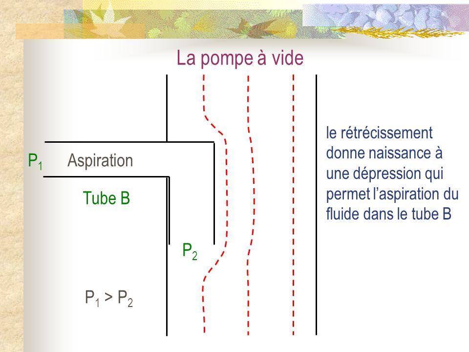 La pompe à vide Aspiration P1 P2 Tube B P1 > P2