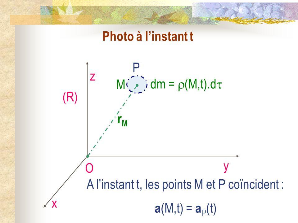 Photo à l'instant t P. O. x. y. z. (R) rM. M. dm = (M,t).d A l'instant t, les points M et P coïncident :