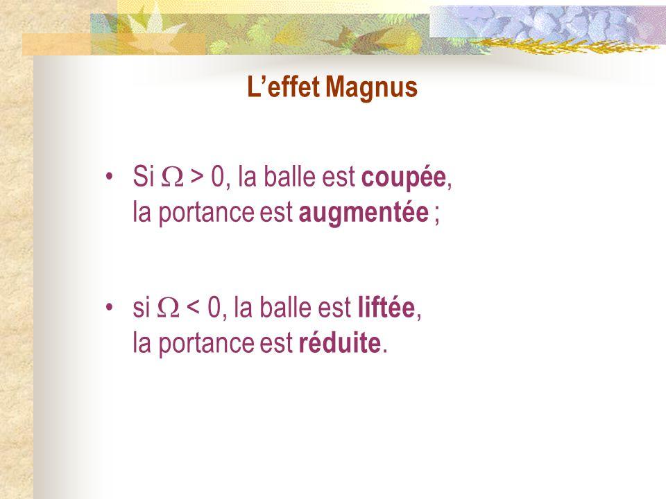L'effet Magnus Si  > 0, la balle est coupée, la portance est augmentée ; si  < 0, la balle est liftée, la portance est réduite.